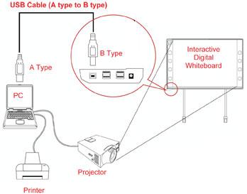 برد هوشمند با استفاده از ارتباط با کامپیوار ودیتا پروژکتور و کابل های اتصالی کار میکند